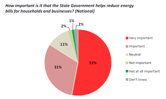 State Government reduce energy bills