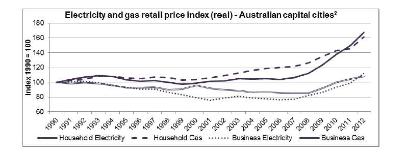 retail electricity and gas price index
