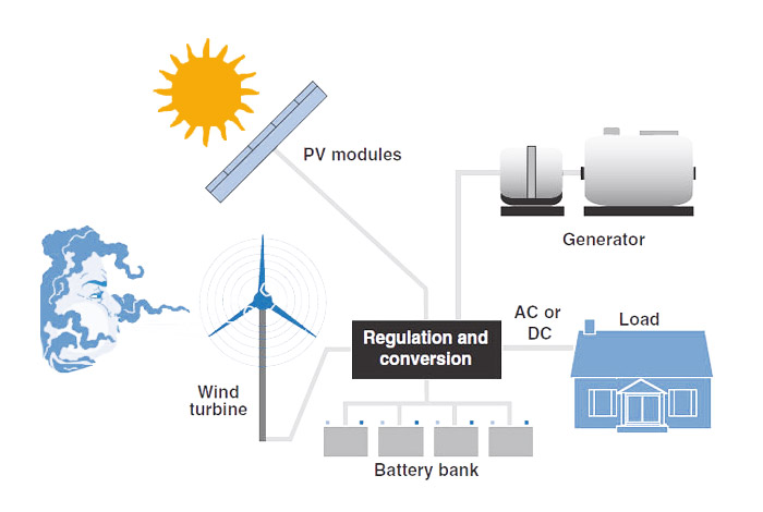 Solar Hybrid Systems And Battery Storage Solar Market