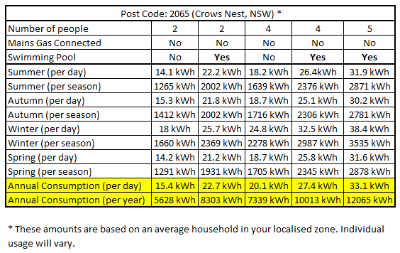 Crows Nest Energy Usage Sample