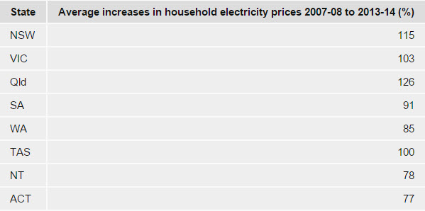 Average increases in household electricity prices 2007-08 to 2013-14