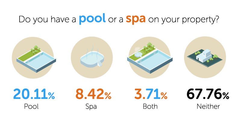 Do you have a pool or a spa on your property?