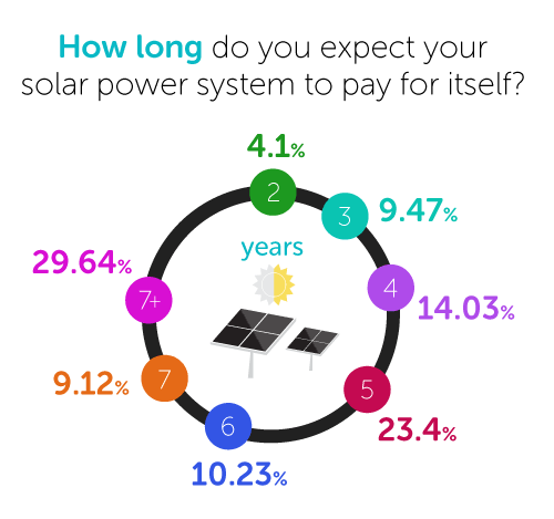 How long do you expect your solar power system to take to pay for itself?