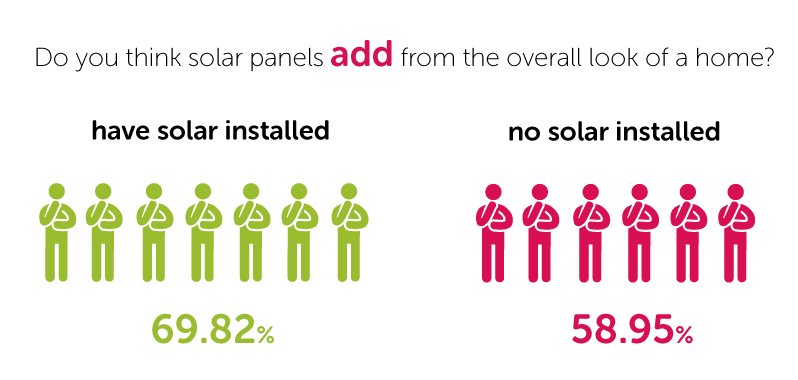Do you think that solar panels add or detract from the overall look of a home?
