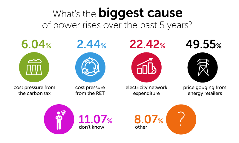 What do you think the biggest cause of power price rises over the past 5 years has been?