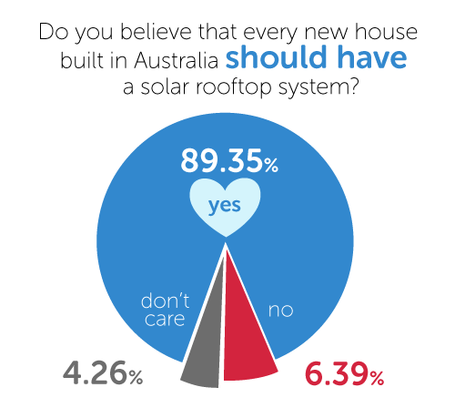 Do you believe that every new house built in Australia should have a solar rooftop system?