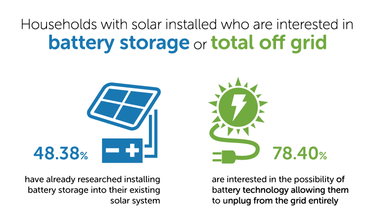 Households with solar installed who are interested in Battery Storage or Total Off-grid