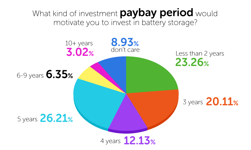 What kind of investment payback period would motivate you to invest in battery storage? (installed solar, interested in battery technology)