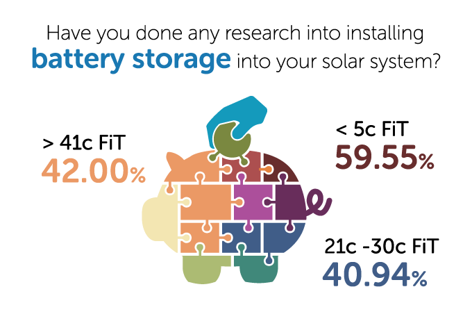 Have you done any research into installing battery storage into your solar system?
