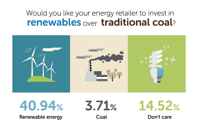 Would you like your energy retailer to invest in renewables over traditional coal?