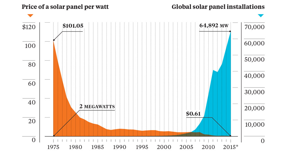Solar Price Installation Chart