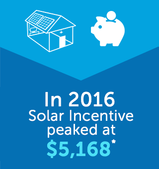 In 2016 Solar Incentive Hits $5168