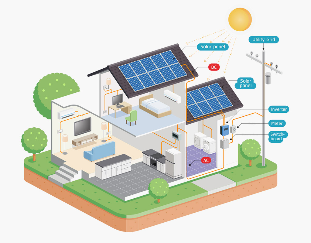 Basic components of a Solar PV System