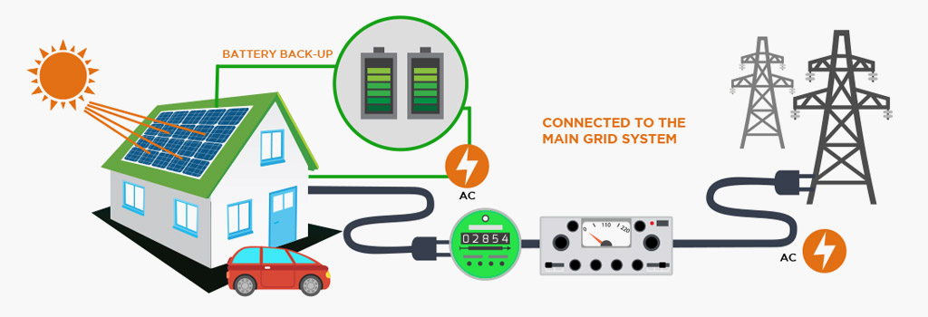 Grid connected Solar PV System With Battery Back-up