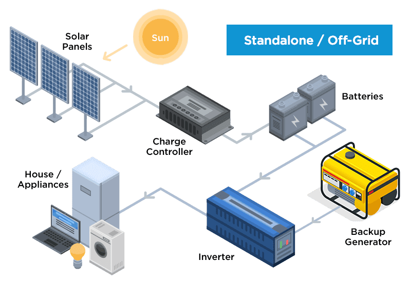 Standalone/Off-Grid System