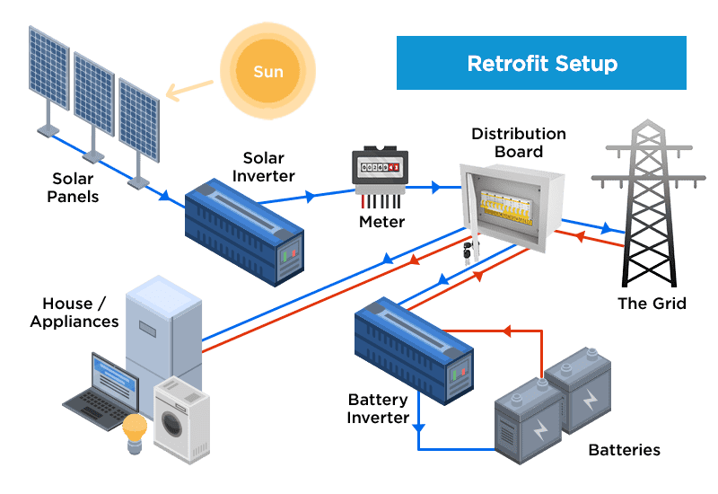 What Are The Different Types Of Solar Battery Storage