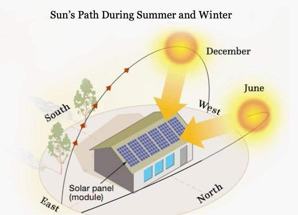 Sun Path Over House During Summer And Winter