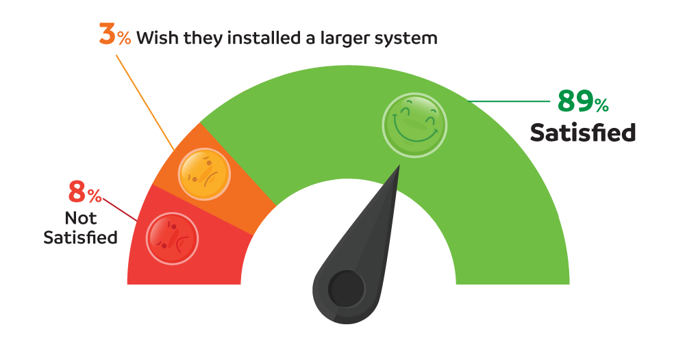 Satisfaction With Solar System After Installing