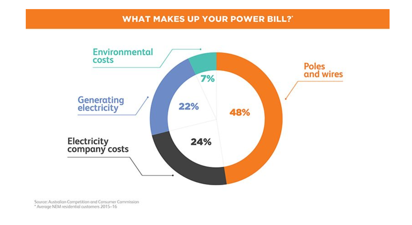 the typical Australian household's electricity bills are made up of the following