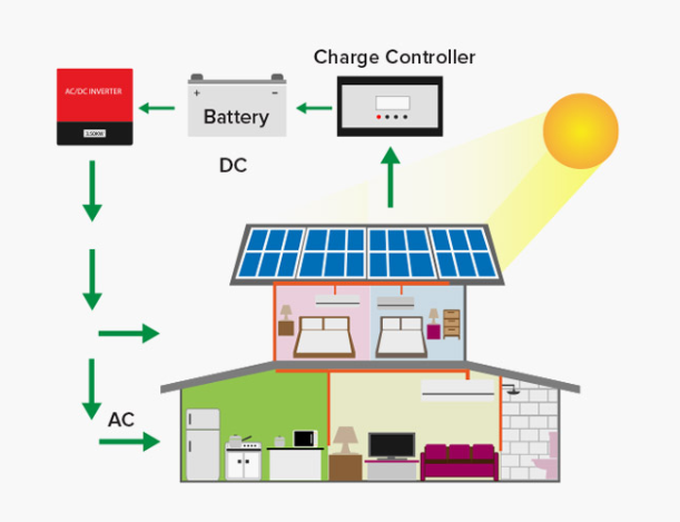 Solar Panel Off Grid Process
